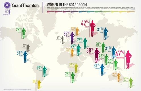Graph showing percentage of women on corporate boards worldwide
