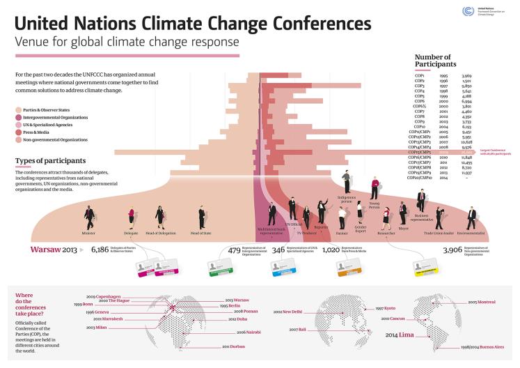 unfccc_infographics_conferences_2014_1500